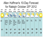 Ten Day Weather Forecast ratings and reviews, features, comparisons, and app alternatives